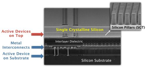 BeSang's 3D IC technology forms a single crystalline layer from a donor wafer and sequentially fabricates a second active layer on top of a standard active-device layer on a silicon substrate, using conventional vias to interconnect them.