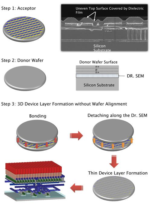 Besang's 3D IC technology uses an n-p-n patterned donor wafer to detach a region of semiconductor (Dr. SEM) in order to add active layers atop a traditional CMOS logic IC (blue) using surround gate transistors (green), here topped with storage capacitors (red) for 3D DRAMs.