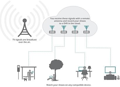 The Aereo system captures OTA broadcast signals and converts them to streaming video for web users with any device.