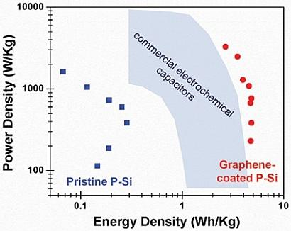 This graph shows the power and energy density of graphene-coated porous silicon supercapacitors compared with that of capacitors made from porous silicon alone and of activated carbon.(Source: Vanderbilt University.)