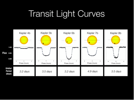 Examples of Kepler light curves from early detected planetary transits. View larger image.  (Courtesy of NASA)