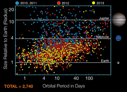 Latest Kepler planet data. View larger image.  (Courtesy of SETI)