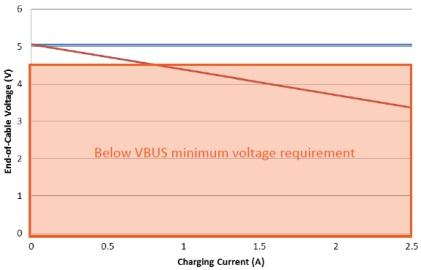 Blue line: End-of-cable voltage (with voltage compensation).  Red line: End-of-cable voltage (without voltage compensation). (Source: Maxim)