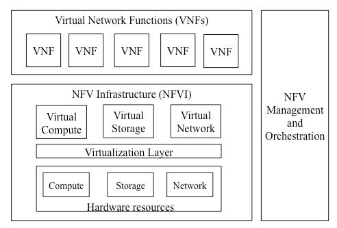 ETSI broke down the job of defining NFV into three areas.