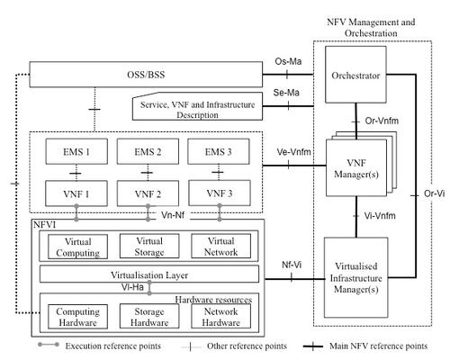 The NFV framework shows interfaces between various functional blocks. Click here to enlarge. (Source: ISG NFV)