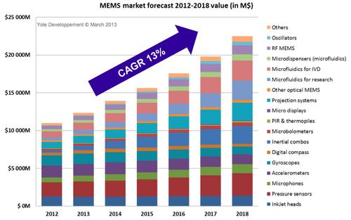 The market for MEMS chips will top $22 billion by 2018, according to market analysts at the MEMS Executive Congress. Click here to enlarge image.