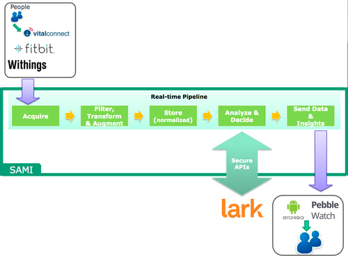 Samsung's Architecture for Multimodal Interactions: SAMI (green) aggregates data from sensors (top), filters and augments it before storing it in a normalized format, then analyzes it to supply coaching tips to users, which can be accessed with an application programming interface by companies like Lark, or can go directly to an Android device like the Pebble smartwatch. (Source: Samsung)
