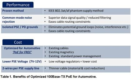 Benefits of optimized 100base-TX PoE for automotive (click here to enlarge).