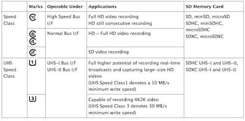 Table: Speed Class and Form Factors for SD Cards (courtesy SD Association).