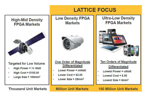 Small is the new large: Lattice Semiconductor focuses on low- and ultra-low density FPGA markets, unlike FPGA competitors. (SOURCE: Lattice Semiconductor)