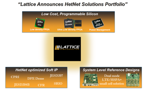 Lattice's Het/Net portfolio. (SOURCE: Lattice Semiconductor)