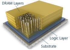 Micron's hybrid memory cube (HMC).