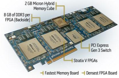 Pico Computing's EX-800 blade server.