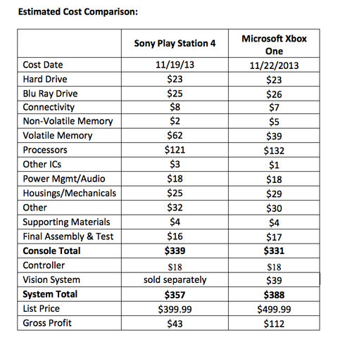 Bill of materials cost comparison of TechInsights.