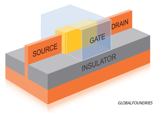 FinFET with single 'fin.' (Source: Globalfoundries)