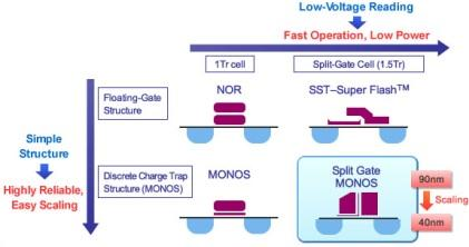 Fast, low-power split-gate memory cell with cell-select and storage function.(Source: Renesas)