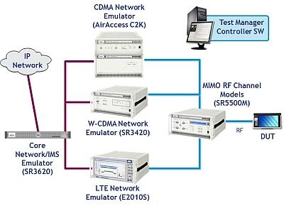 A Spirent 8100 LTE tester consists of an LTE network emulator, a CDMA network emulator, a core network/IMS emulator, and an RF channel emulator. Courtesy of Spirent Communications.