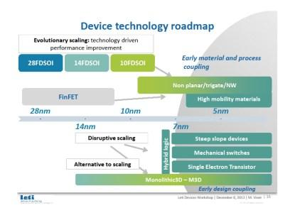 Device technology roadmap (Source: Leti presentation at IEDM 2013)(Click here to see a larger image.)