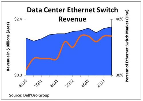 Cloud datacenters now buy nearly 40% of Ethernet switches.