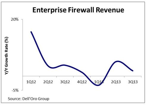 Enterprise firewalls grew just 2% in the third quarter.