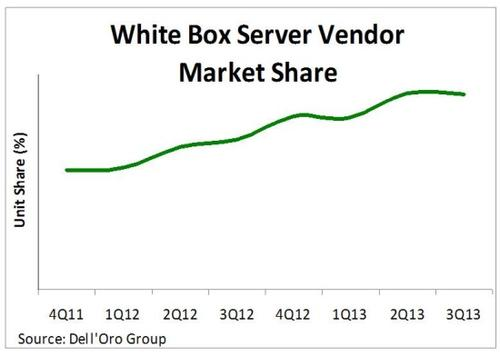 White box vendors now sell nearly 10% of all servers.