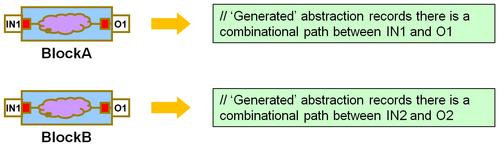 Combinational paths in blocks A and B