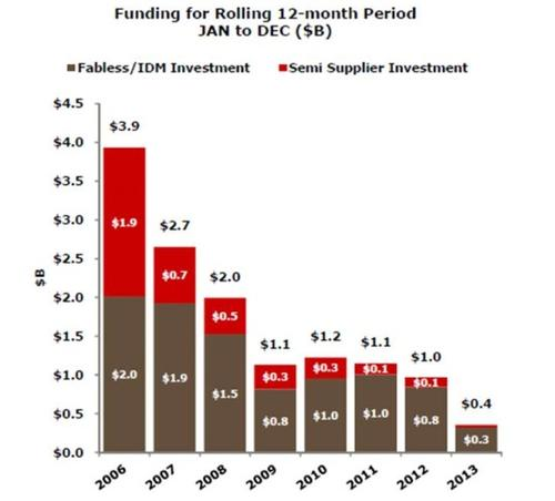 Steep decline in VC funding for chip startups. Source: GSA