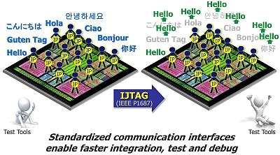 IJTAG lets all IP speak the same language.