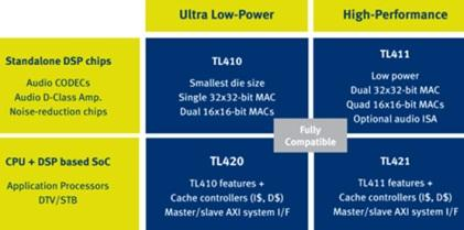 Ceva-TeakLite-4 v2 comes in four versions. (Source: Ceva)