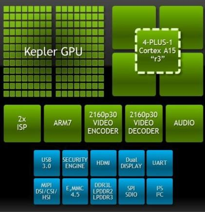Inside Nvidia's Tegra K1 mobile processor (32-bit version).