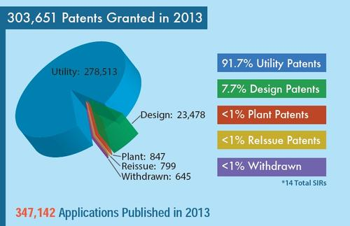 Source: US Patent and Trademark Office