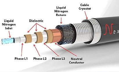 Construction details of a medium-voltage superconducting cable (provided by Nexans S.A.).