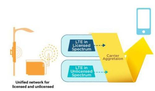 A diagram of a unified licensed and unlicensed spectrum, using LTE Advanced. (Source: Qualcomm)