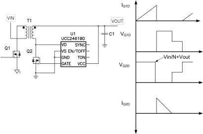 Figure 2. ICs appropriately drive a synchronous rectifier gate by sensing voltage reversal across drain voltage. (View full-size image.)