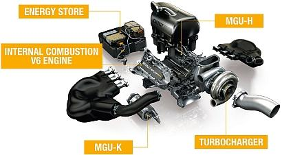 A breakdown of the new Formula One 760-hp 1.6L turbocharged Power Unit. MGU-K and MGU-H are the engine's kinetic (braking) and heat (turbo) motor generator units, respectively. Click here for a larger version.(Source: Renault Sport F1)