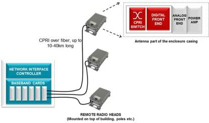 Distributed base station and remote radio heads.