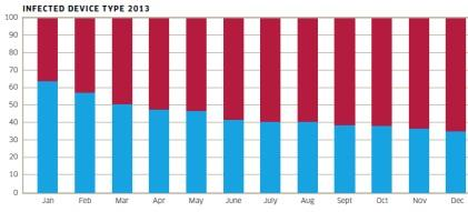 Red shows Android; Blue shows Windows.(Source: Alcatel-Lucent's Kindsight Security Labs)
