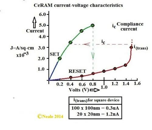 An I-V curve showing electrical characteristics for CeRAM memory.