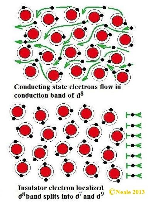 A conceptual view at the nickel-ion level of the difference between the insulating and conducting states.
