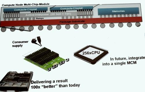 The Euro Server research program is using 2.5-D stacks of CPUs and memory along with separate shared, virtual I/O chips.