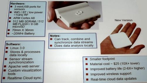 Fujitsu will shrink its Sprout sensor hub to fit into a smartphone.