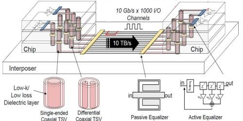 KAIST demoed a 2.5-D stack using a thousand 10 Gbit/s channels.