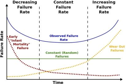 Figure 1: The bathtub curve, failure rate plotted against time with the three life-cycle phases: infant mortality, useful life, and wear-out.
