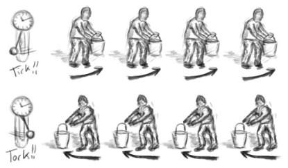 Behavior of a synchronous bucket brigade.