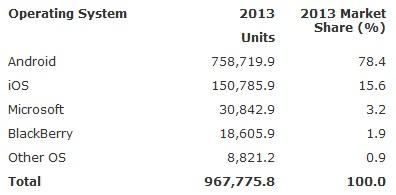 Worldwide smartphone sales (in thousands of units) to end users by operating system in 2013.(Source: Gartner)