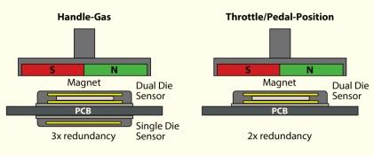 The AS5262 from ams has a dual-die structure that enables the provision of redundancy in a single package.