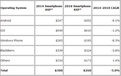Worldwide smartphone average selling price by region and five-year CAGR (in US dollars). The asterisks indicate forecast data.(Source: IDC)