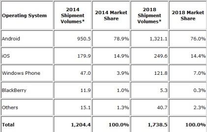 Worldwide smartphone forecast (in millions) by OS, shipments, and marketshare. The asterisks indicate forecast data.(Source: IDC)
