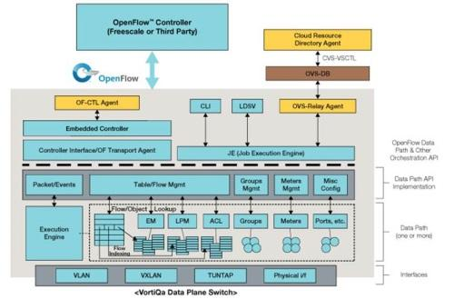 Freescale's Vortiqa includes or links QorIQ chips to an SDN controller.
