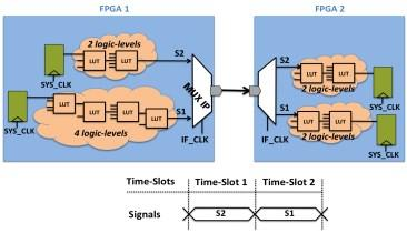 Timing-Driven Hybrid RTL/Gate Partitioning for Predictable FPGA-Based Prototyping